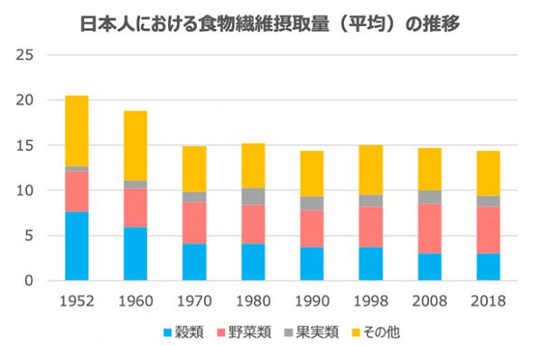 日本人の食物繊維摂取量推移
