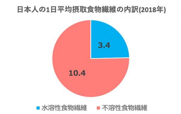 日本人の食物繊維摂取の内訳