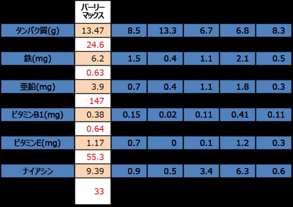 雑穀の栄養成分比較表
